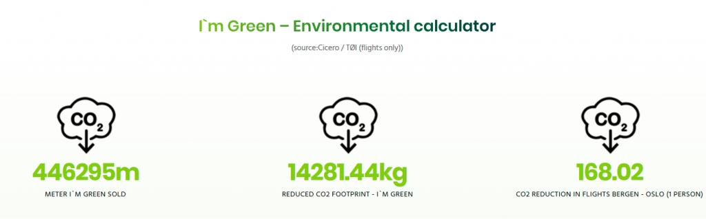 I'm Green infograafi hiilidioksidipäästöjen vähentämisestä